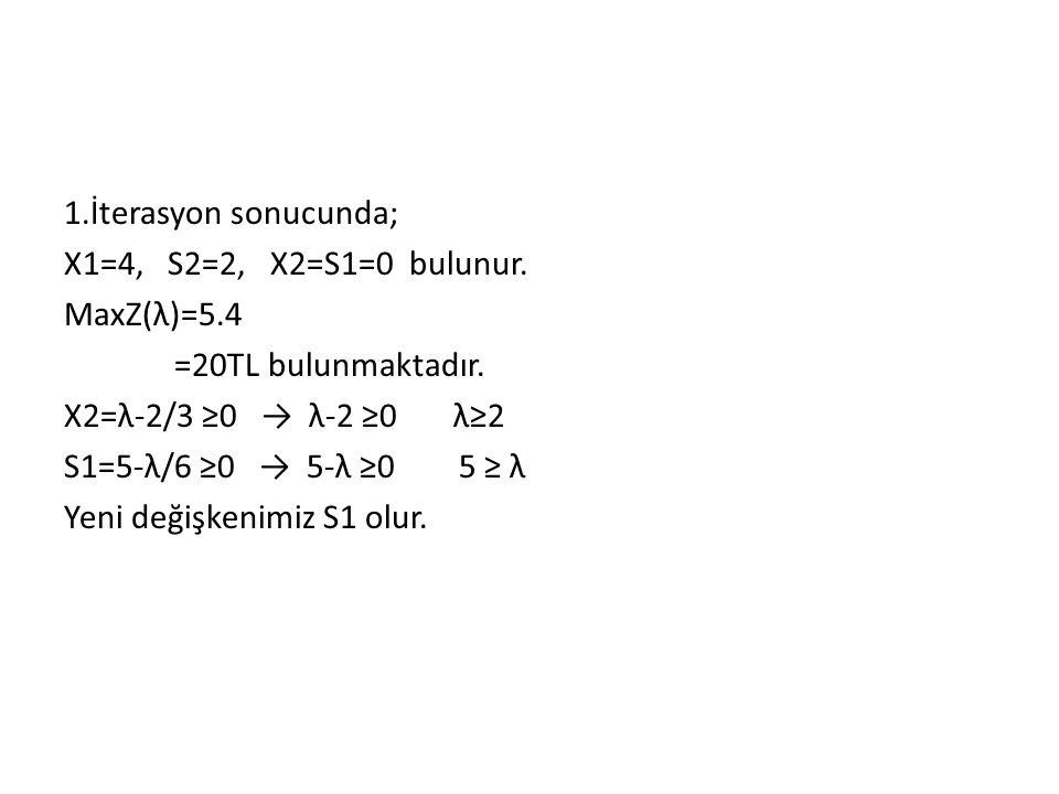 İkinci İterasyon Sonucundaki Parametrik Simpleks Tablosu A.K T.D 5-λ 4-λ 0 0 X1 X2 S1 S2 ÇÖZÜM λ Aralığı 0 S1 0 S2 6 4 1 0 1 2 0 1 24 65≤λ≤∞ Zj Zj-Cj 0 0 0 0 λ-5 λ-4 0 0 0