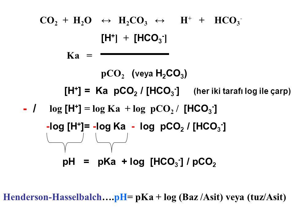CO 2 + H 2 O ↔ H 2 CO 3 ↔ H + + HCO 3 - [H + ] + [HCO 3 - ] Ka = pCO 2 ( veya H 2 CO 3 ) [H + ] = Ka pCO 2 / [HCO 3 - ] (her iki tarafı log ile çarp) log [H + ] = log Ka + log pCO 2 / [HCO 3 - ] -log [H + ]= -log Ka - log pCO 2 / [HCO 3 - ] pH = pKa + log [HCO 3 - ] / pCO 2 Henderson-Hasselbalch….pH= pKa + log (Baz /Asit) veya (tuz/Asit) - /