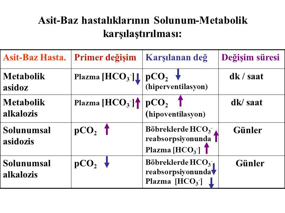 Asit-Baz hastalıklarının Solunum-Metabolik karşılaştırılması: Asit-Baz Hasta.Primer değişimKarşılanan değDeğişim süresi Metabolik asidoz Plazma [HCO 3 - ]pCO 2 (hiperventilasyon) dk / saat Metabolik alkalozis Plazma [HCO 3 - ]pCO 2 ( hipoventilasyon) dk/ saat Solunumsal asidozis pCO 2 Böbreklerde HCO 3 - reabsorpsiyonunda Plazma [HCO 3 - ] Günler Solunumsal alkalozis pCO 2 Böbreklerde HCO 3 - reabsorpsiyonunda Plazma [HCO 3 - ] Günler