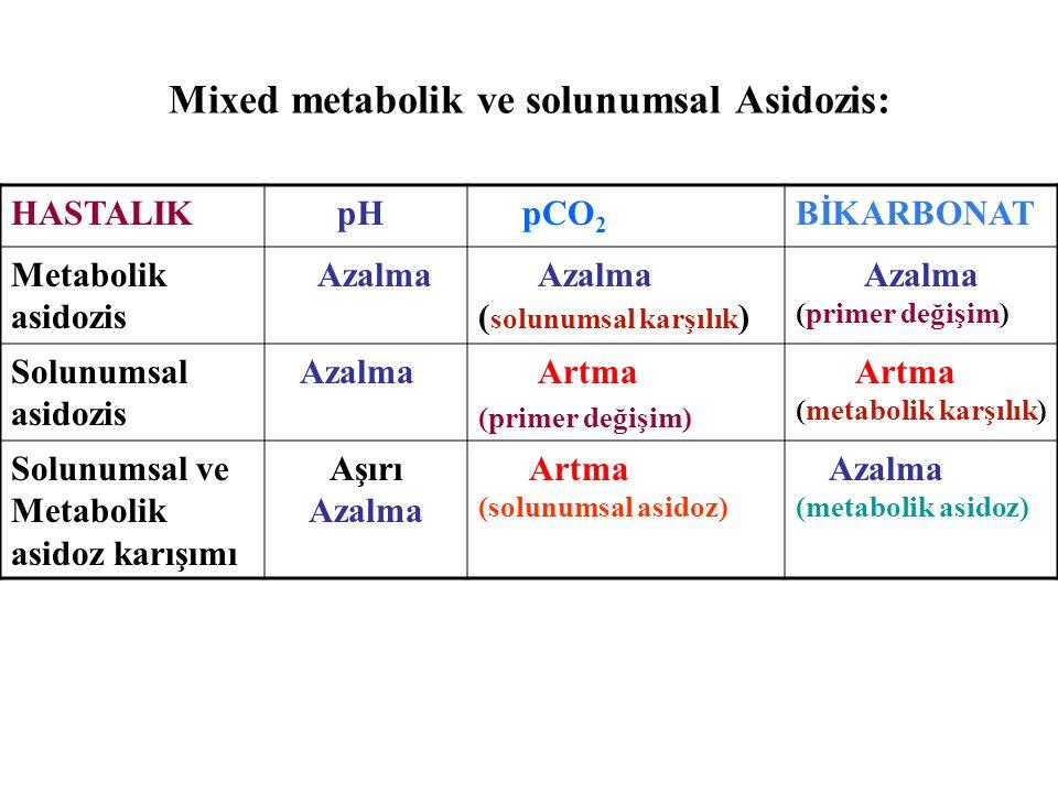 Mixed metabolik ve solunumsal Asidozis: HASTALIK pH pCO 2 BİKARBONAT Metabolik asidozis Azalma Azalma ( solunumsal karşılık ) Azalma (primer değişim) Solunumsal asidozis Azalma Artma (primer değişim) Artma (metabolik karşılık) Solunumsal ve Metabolik asidoz karışımı Aşırı Azalma Artma (solunumsal asidoz) Azalma (metabolik asidoz)