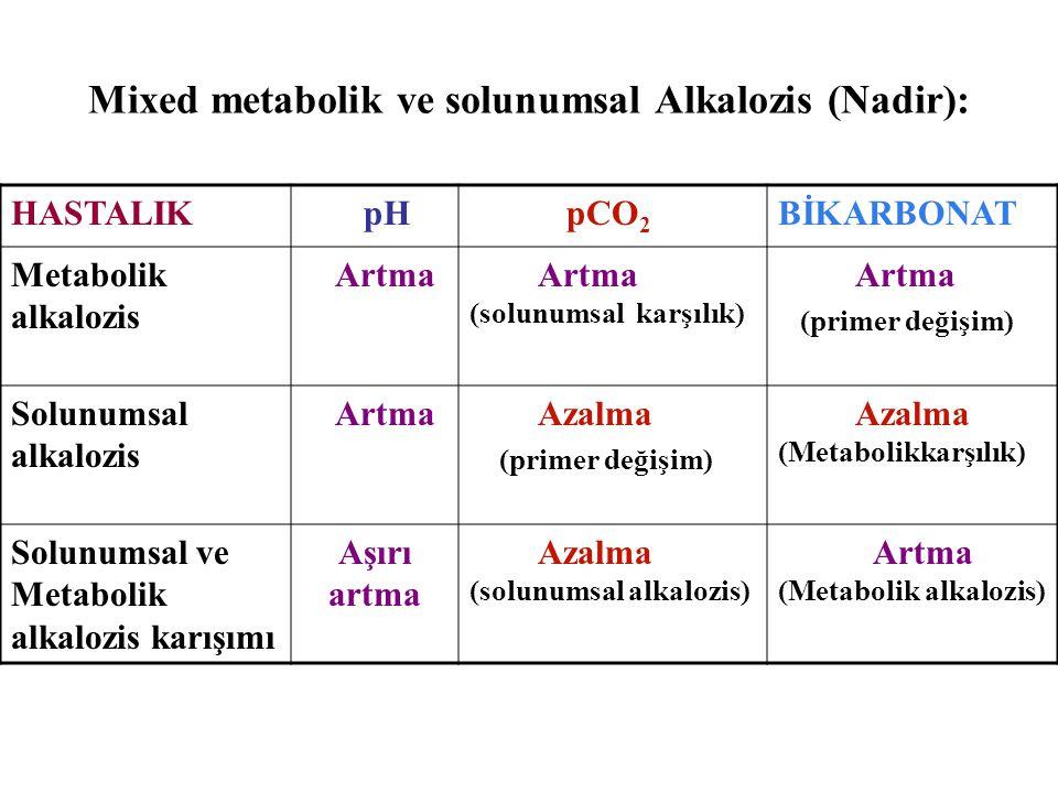 Mixed metabolik ve solunumsal Alkalozis (Nadir): HASTALIK pH pCO 2 BİKARBONAT Metabolik alkalozis Artma Artma (solunumsal karşılık) Artma (primer değişim) Solunumsal alkalozis Artma Azalma (primer değişim) Azalma (Metabolikkarşılık) Solunumsal ve Metabolik alkalozis karışımı Aşırı artma Azalma (solunumsal alkalozis) Artma (Metabolik alkalozis)