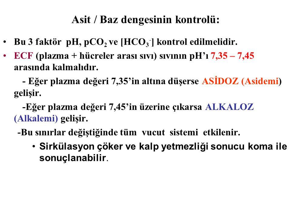 Asit / Baz dengesinin kontrolü: Bu 3 faktör pH, pCO 2 ve [HCO 3 - ] kontrol edilmelidir.