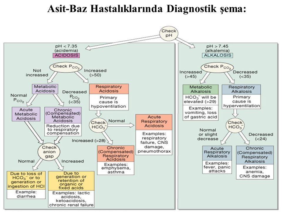 Figure 27.15 Asit-Baz Hastalıklarında Diagnostik şema: