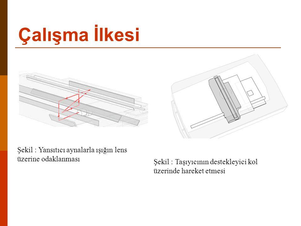 Şekil : Yansıtıcı aynalarla ışığın lens üzerine odaklanması Şekil : Taşıyıcının destekleyici kol üzerinde hareket etmesi Çalışma İlkesi