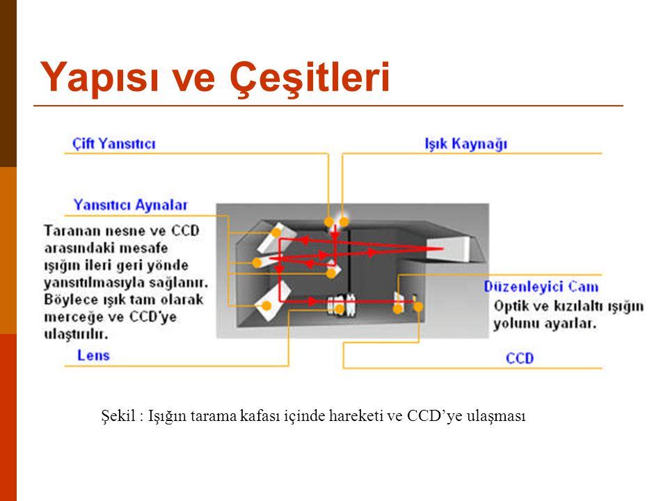 Şekil : Işığın tarama kafası içinde hareketi ve CCD'ye ulaşması Yapısı ve Çeşitleri