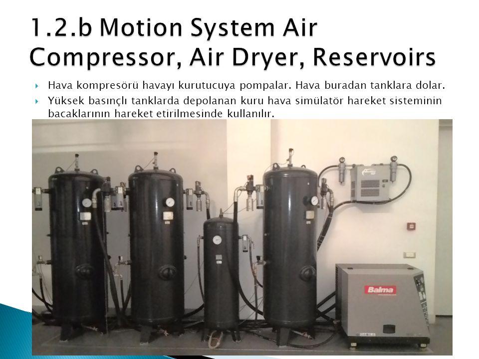  Hava kompresörü havayı kurutucuya pompalar. Hava buradan tanklara dolar.