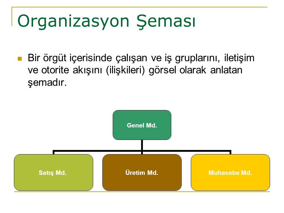Organizasyon Şeması Bir örgüt içerisinde çalışan ve iş gruplarını, iletişim ve otorite akışını (ilişkileri) görsel olarak anlatan şemadır. Genel Md. S