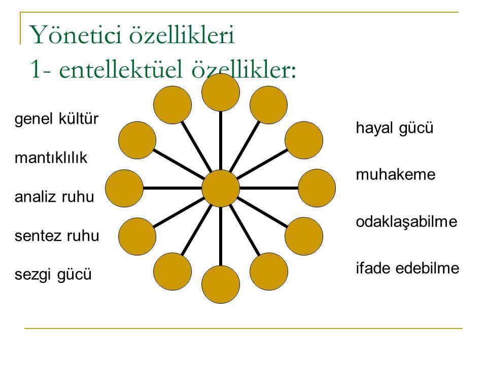Yönetici özellikleri 1- entellektüel özellikler: genel kültür mantıklılık analiz ruhu sentez ruhu sezgi gücü hayal gücü muhakeme odaklaşabilme ifade e