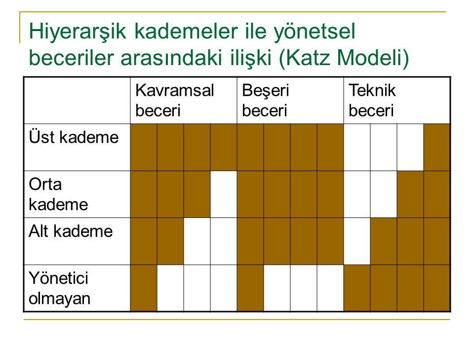 Hiyerarşik kademeler ile yönetsel beceriler arasındaki ilişki (Katz Modeli) Kavramsal beceri Beşeri beceri Teknik beceri Üst kademe Orta kademe Alt ka