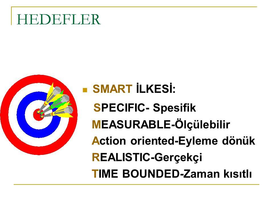 HEDEFLER SMART İLKESİ: SPECIFIC- Spesifik MEASURABLE-Ölçülebilir Action oriented-Eyleme dönük REALISTIC-Gerçekçi TIME BOUNDED-Zaman kısıtlı