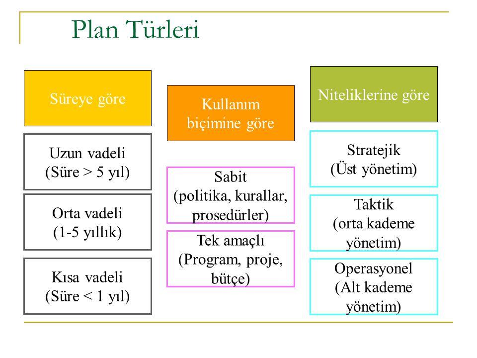 Plan Türleri Süreye göre Kullanım biçimine göre Niteliklerine göre Uzun vadeli (Süre > 5 yıl) Orta vadeli (1-5 yıllık) Kısa vadeli (Süre < 1 yıl) Sabi