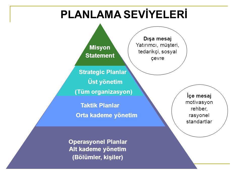 Misyon Statement Strategic Planlar Üst yönetim (Tüm organizasyon) Taktik Planlar Orta kademe yönetim Operasyonel Planlar Alt kademe yönetim (Bölümler,
