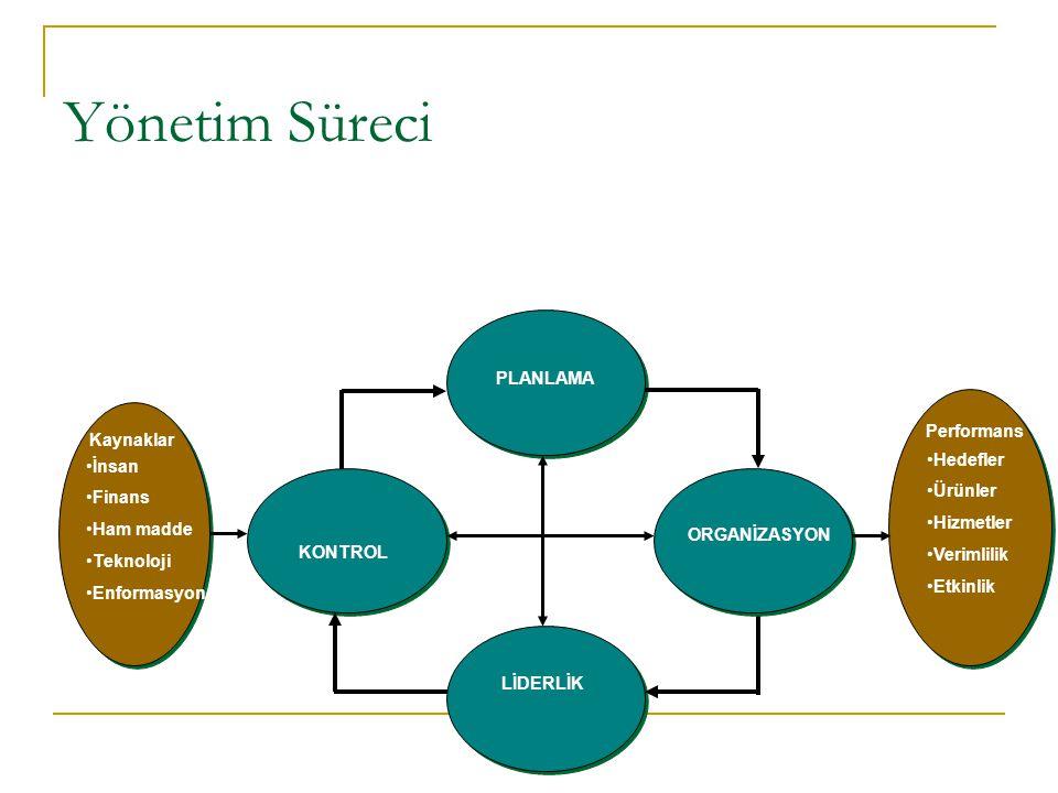 Yönetim Süreci Kaynaklar KONTROL Performans İnsan Finans Ham madde Teknoloji Enformasyon Hedefler Ürünler Hizmetler Verimlilik Etkinlik LİDERLİK PLANL