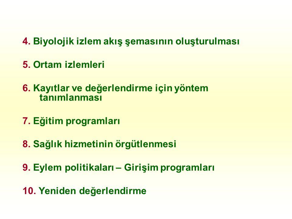 4. Biyolojik izlem akış şemasının oluşturulması 5. Ortam izlemleri 6. Kayıtlar ve değerlendirme için yöntem tanımlanması 7. Eğitim programları 8. Sağl