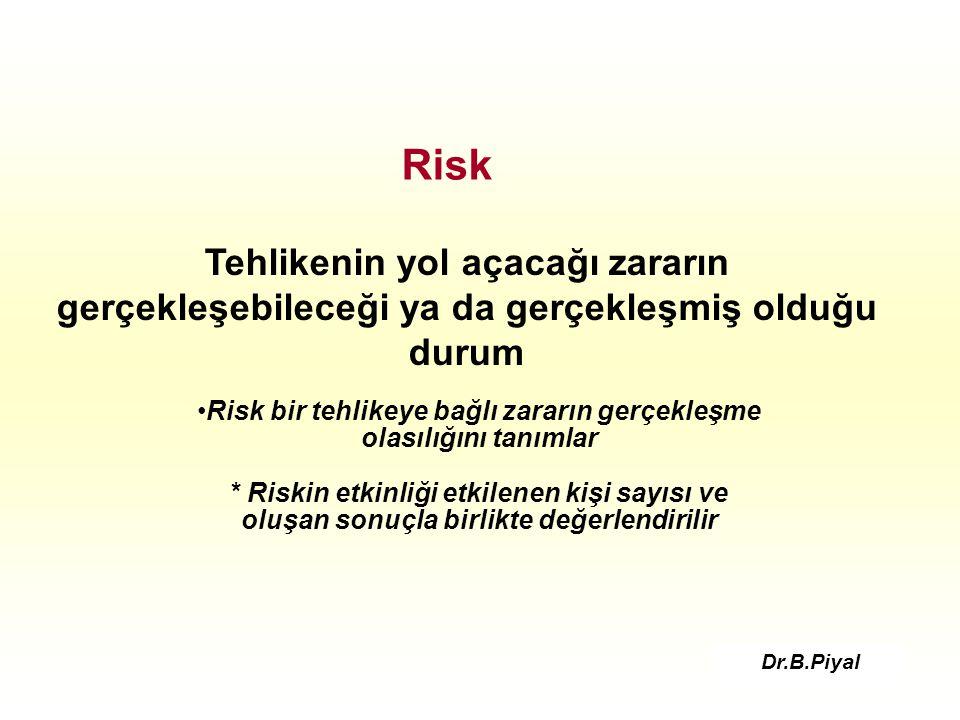 Risk Tehlikenin yol açacağı zararın gerçekleşebileceği ya da gerçekleşmiş olduğu durum Risk bir tehlikeye bağlı zararın gerçekleşme olasılığını tanımlar * Riskin etkinliği etkilenen kişi sayısı ve oluşan sonuçla birlikte değerlendirilir Dr.B.Piyal