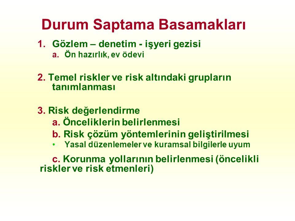 1.Gözlem – denetim - işyeri gezisi a.Ön hazırlık, ev ödevi 2. Temel riskler ve risk altındaki grupların tanımlanması 3. Risk değerlendirme a. Öncelikl