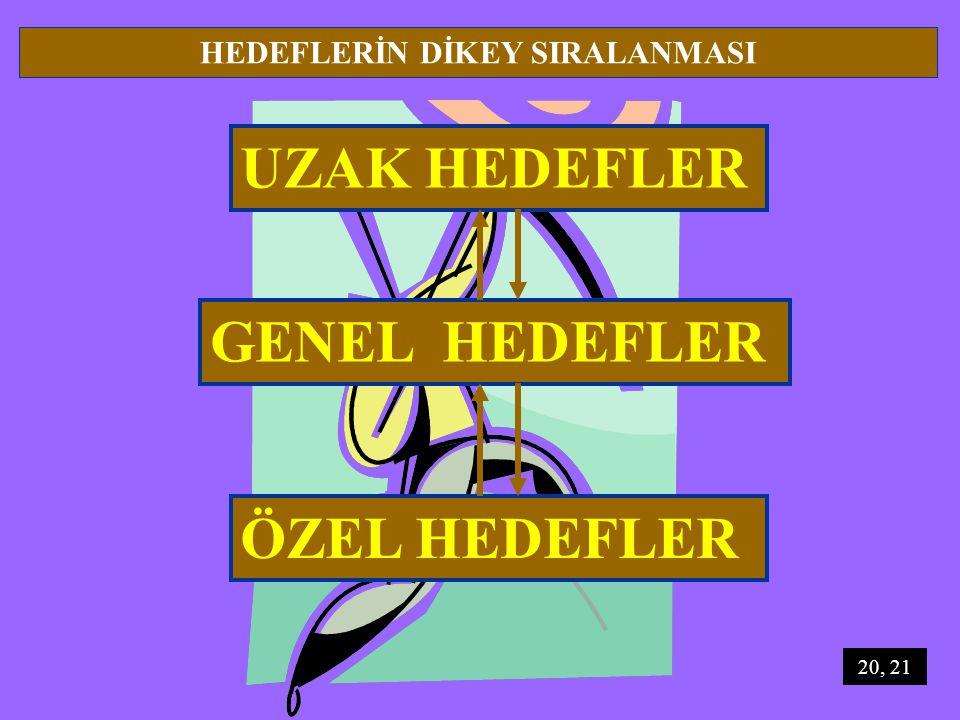 UZAK HEDEFLER HEDEFLERİN DİKEY SIRALANMASI GENEL HEDEFLER ÖZEL HEDEFLER 20, 21