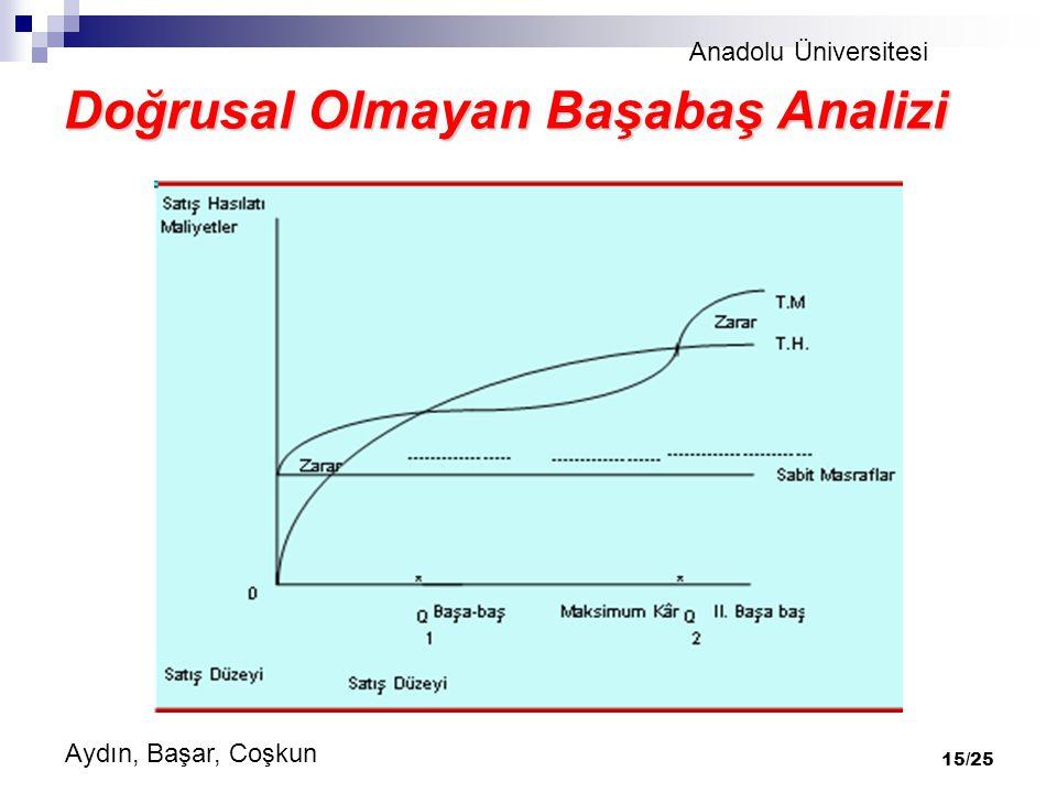 Anadolu Üniversitesi Aydın, Başar, Coşkun 15/25 Doğrusal Olmayan Başabaş Analizi