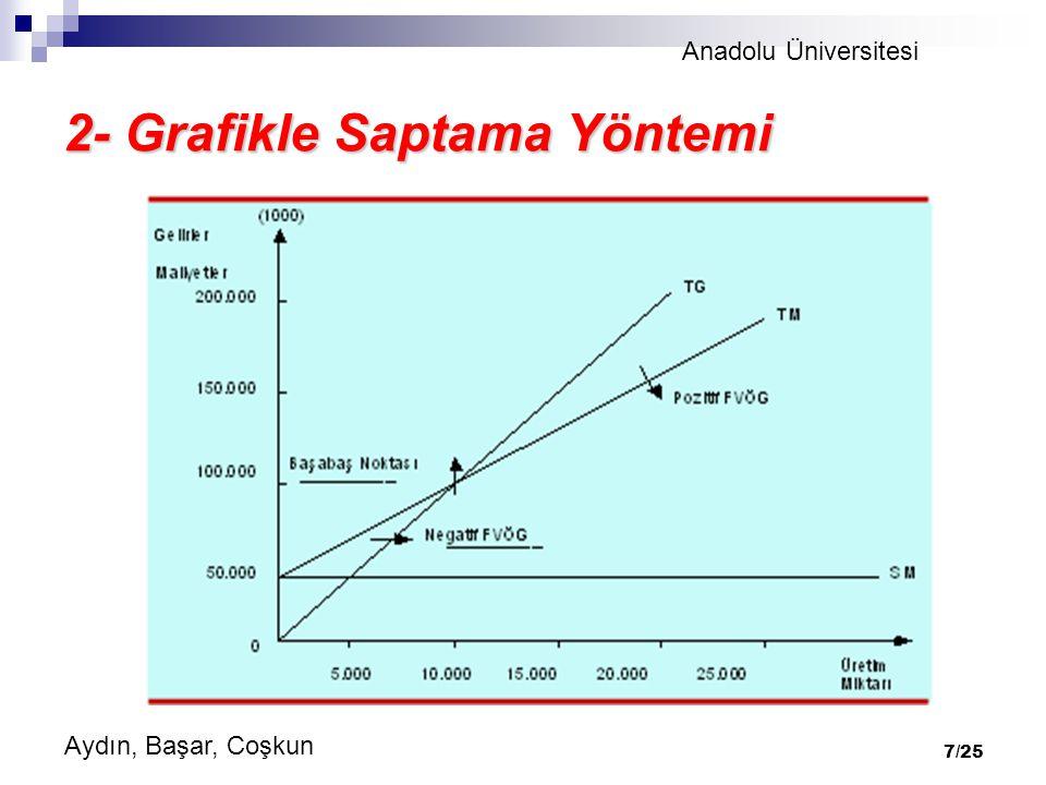 Anadolu Üniversitesi Aydın, Başar, Coşkun 7/25 2- Grafikle Saptama Yöntemi
