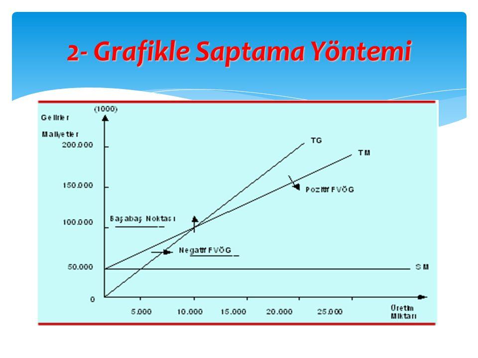 2- Grafikle Saptama Yöntemi