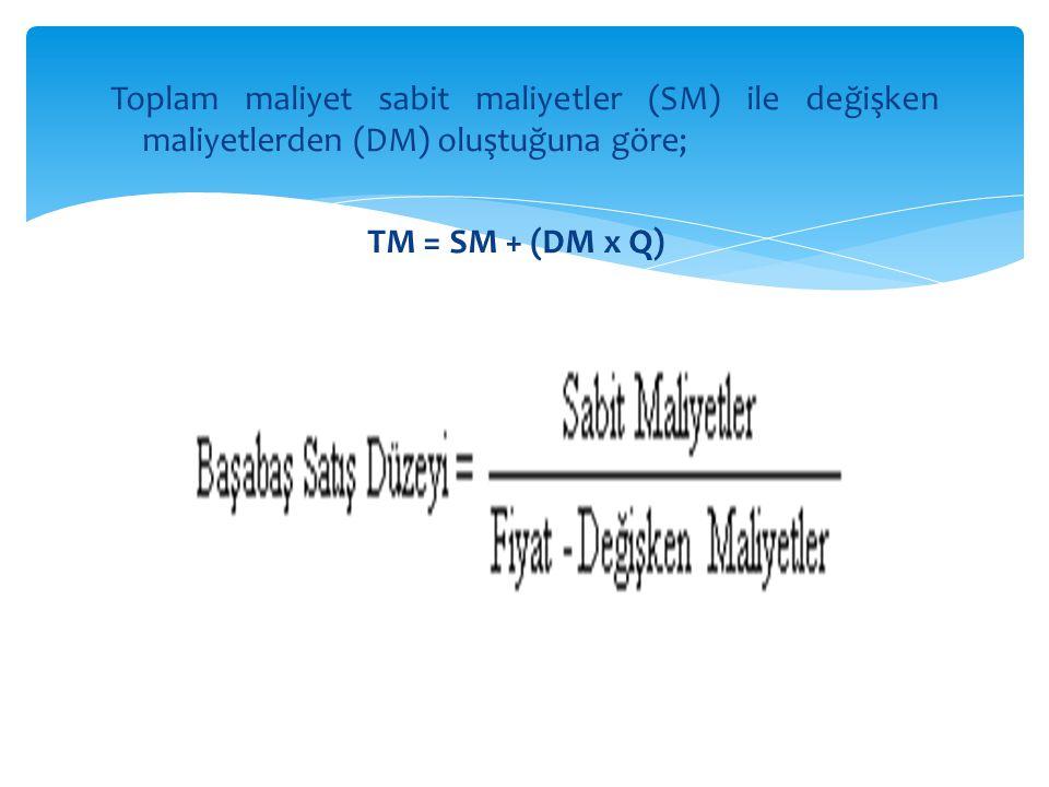 Toplam maliyet sabit maliyetler (SM) ile değişken maliyetlerden (DM) oluştuğuna göre; TM = SM + (DM x Q)