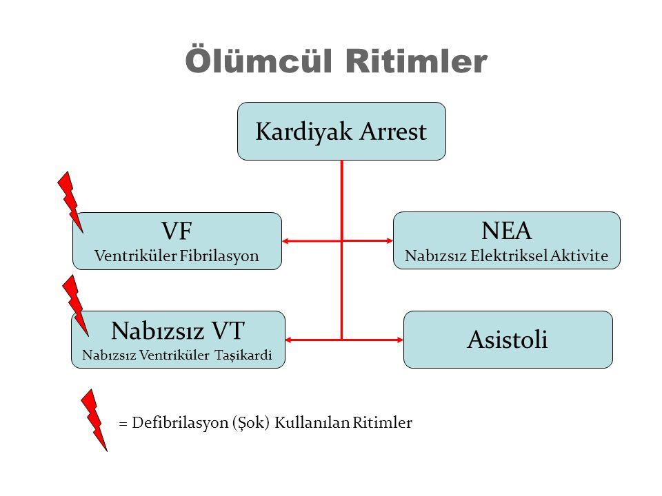 Ölümcül Ritimler Kardiyak Arrest NEA Nabızsız Elektriksel Aktivite Asistoli VF Ventriküler Fibrilasyon = Defibrilasyon (Şok) Kullanılan Ritimler Nabız