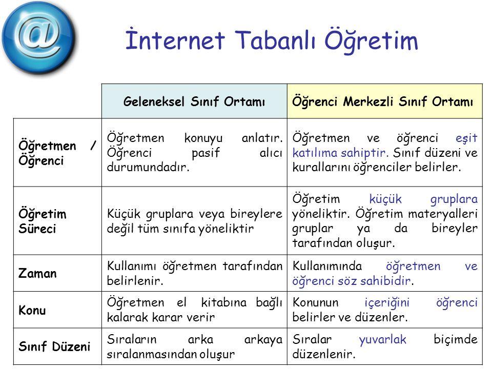 İnternet Tabanlı Öğretim Geleneksel Sınıf OrtamıÖğrenci Merkezli Sınıf Ortamı Öğretmen / Öğrenci Öğretmen konuyu anlatır. Öğrenci pasif alıcı durumund