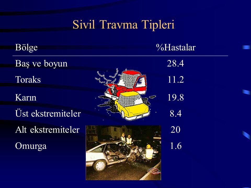Sivil Travma Tipleri Bölge%Hastalar Baş ve boyun28.4 Toraks11.2 Karın19.8 Üst ekstremiteler8.4 Alt ekstremiteler20 Omurga1.6