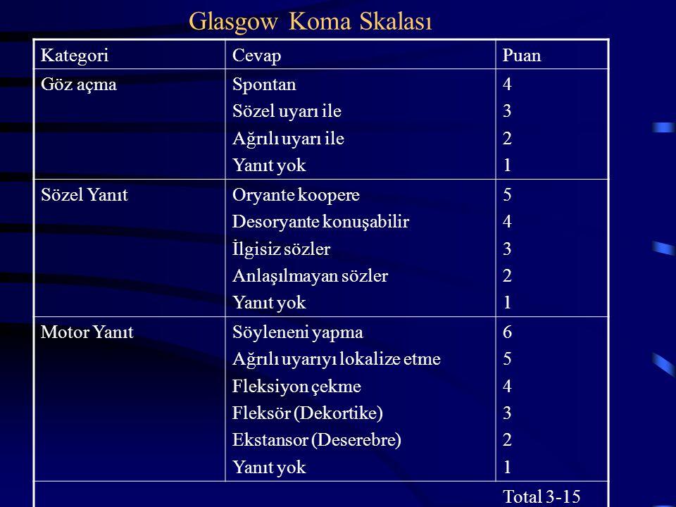 Glasgow Koma Skalası KategoriCevapPuan Göz açmaSpontan Sözel uyarı ile Ağrılı uyarı ile Yanıt yok 43214321 Sözel YanıtOryante koopere Desoryante konuş