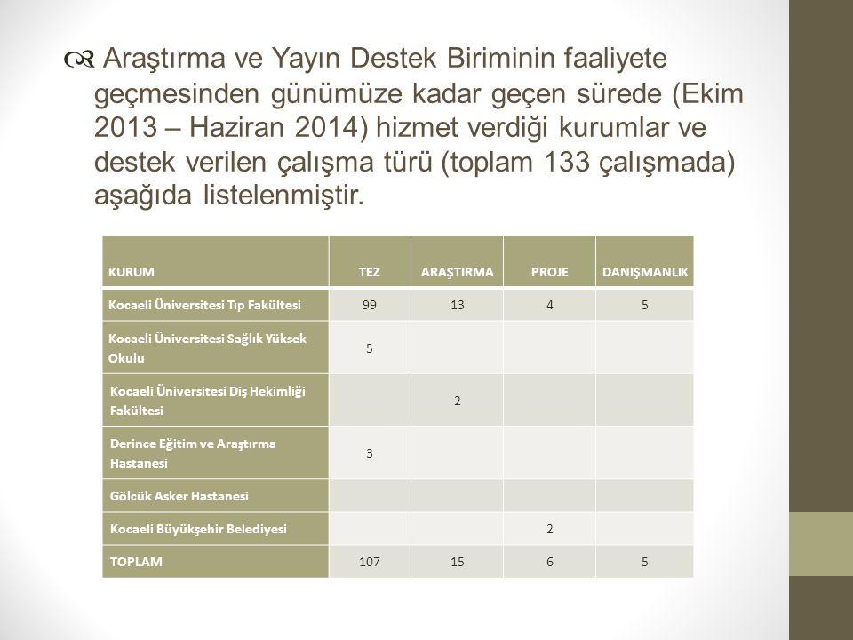  Araştırma ve Yayın Destek Biriminin faaliyete geçmesinden günümüze kadar geçen sürede (Ekim 2013 – Haziran 2014) hizmet verdiği kurumlar ve destek verilen çalışma türü (toplam 133 çalışmada) aşağıda listelenmiştir.