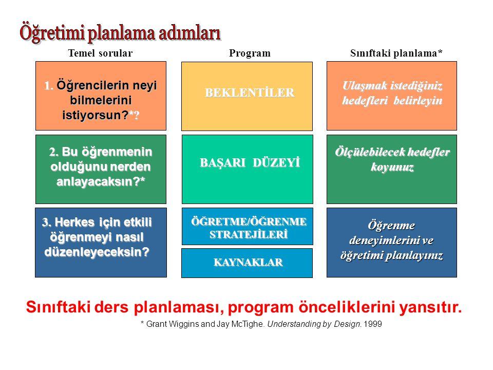 Sınıftaki ders planlaması, program önceliklerini yansıtır. Temel sorularProgram BAŞARI DÜZEYİ 2. Bu öğrenmenin olduğunu nerden anlayacaksın?* Ölçülebi