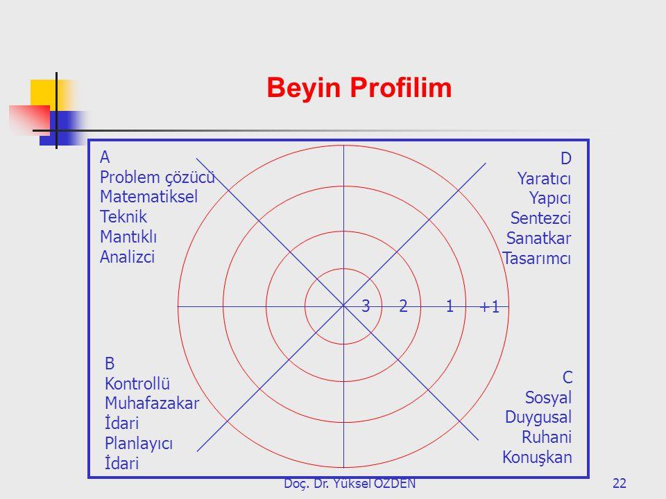 Doç. Dr. Yüksel ÖZDEN22 A Problem çözücü Matematiksel Teknik Mantıklı Analizci B Kontrollü Muhafazakar İdari Planlayıcı İdari D Yaratıcı Yapıcı Sentez