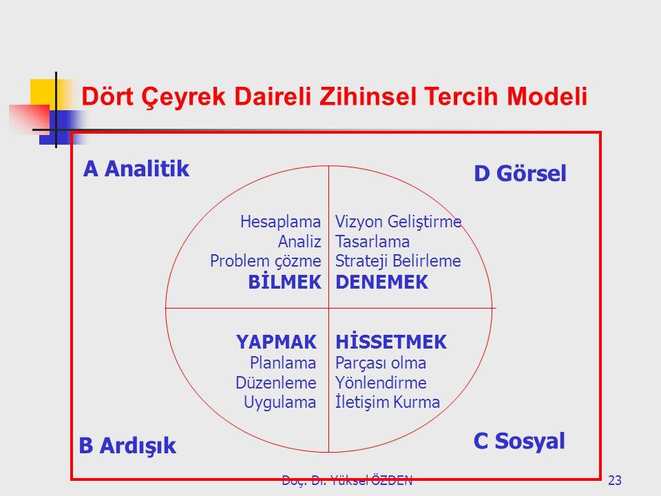 Doç. Dr. Yüksel ÖZDEN23 Hesaplama Analiz Problem çözme BİLMEK A Analitik B Ardışık D Görsel C Sosyal Vizyon Geliştirme Tasarlama Strateji Belirleme DE