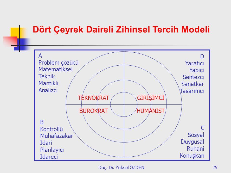 Doç. Dr. Yüksel ÖZDEN25 A Problem çözücü Matematiksel Teknik Mantıklı Analizci B Kontrollü Muhafazakar İdari Planlayıcı İdareci D Yaratıcı Yapıcı Sent