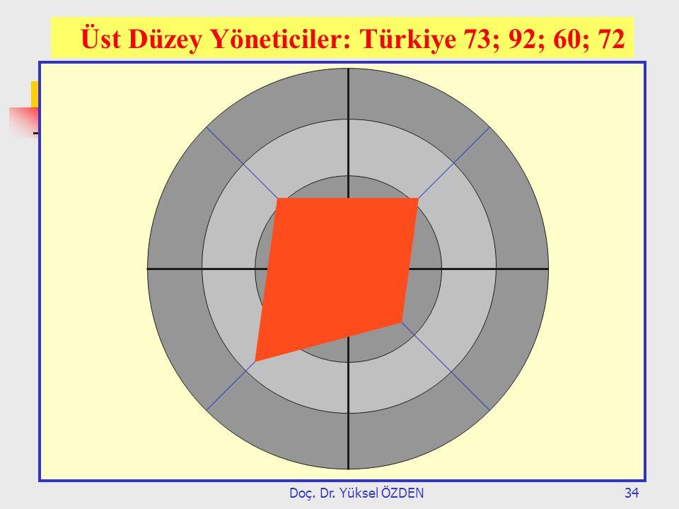 Doç. Dr. Yüksel ÖZDEN34 Üst Düzey Yöneticiler: Türkiye 73; 92; 60; 72