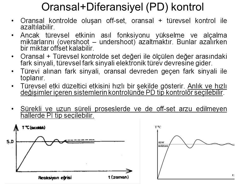 Oransal+Diferansiyel (PD) kontrol Oransal kontrolde oluşan off-set, oransal + türevsel kontrol ile azaltılabilir.
