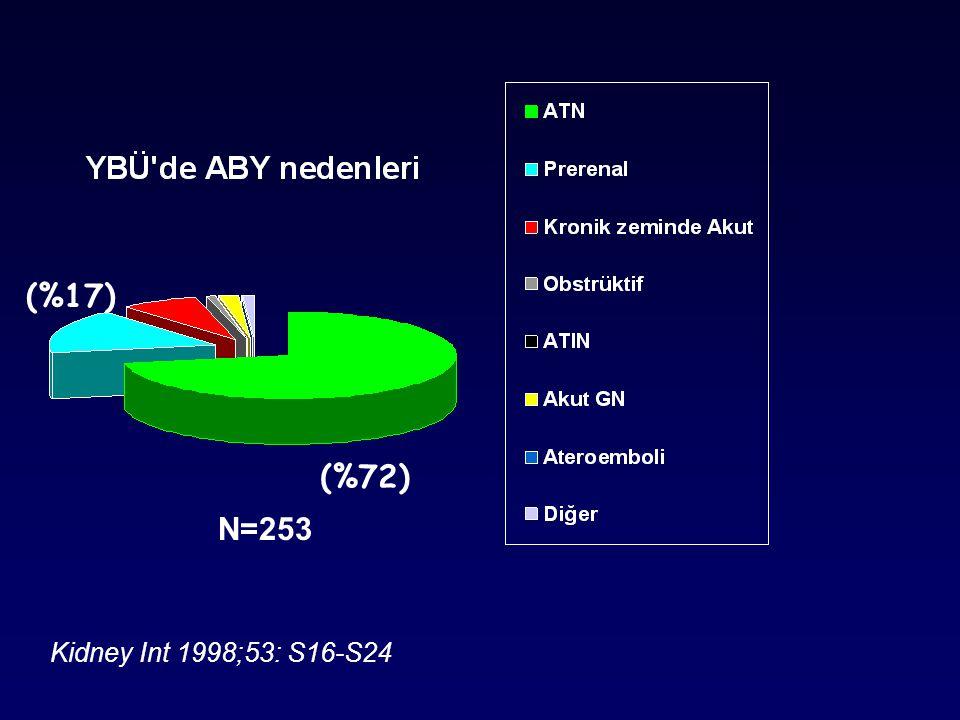 Kidney Int 1998;53: S16-S24 N=253 (%72) (%17)