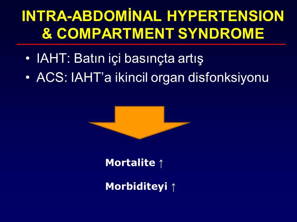 INTRA-ABDOMİNAL HYPERTENSION & COMPARTMENT SYNDROME IAHT: Batın içi basınçta artış ACS: IAHT'a ikincil organ disfonksiyonu Mortalite ↑ Morbiditeyi ↑