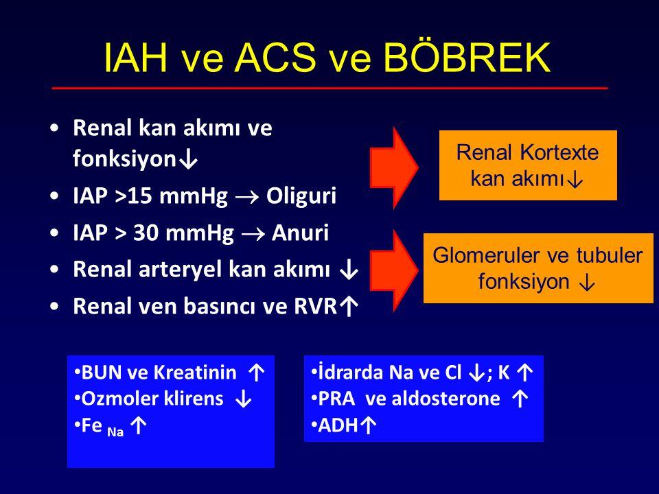 IAH ve ACS ve BÖBREK Renal kan akımı ve fonksiyon↓ IAP >15 mmHg  Oliguri IAP > 30 mmHg  Anuri Renal arteryel kan akımı ↓ Renal ven basıncı ve RVR↑ R