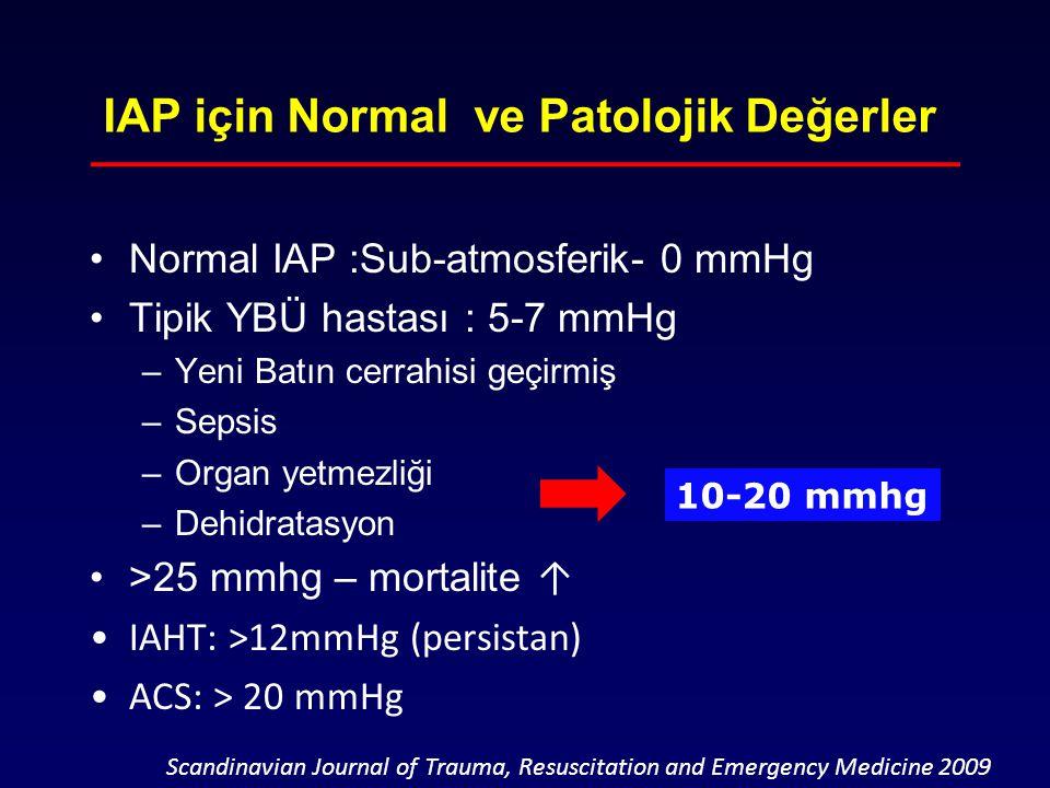 IAP için Normal ve Patolojik Değerler Normal IAP :Sub-atmosferik- 0 mmHg Tipik YBÜ hastası : 5-7 mmHg –Yeni Batın cerrahisi geçirmiş –Sepsis –Organ ye