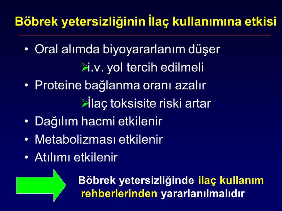 Böbrek yetersizliğinin İlaç kullanımına etkisi Oral alımda biyoyararlanım düşer  i.v. yol tercih edilmeli Proteine bağlanma oranı azalır  İlaç toksi