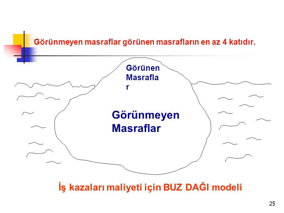 26 İŞ KAZASI NASIL OLUR.