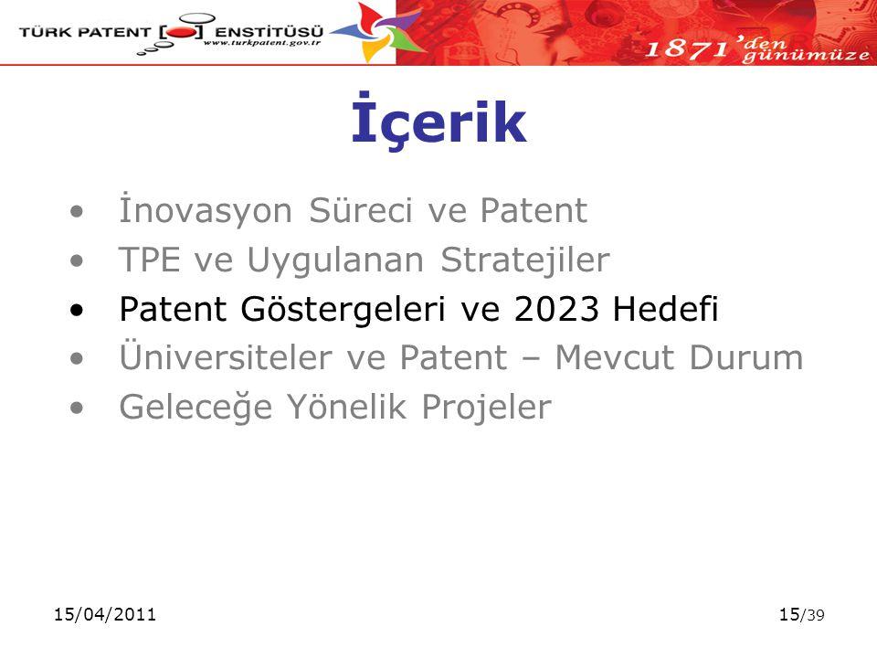 15/04/201115 /39 İçerik İnovasyon Süreci ve Patent TPE ve Uygulanan Stratejiler Patent Göstergeleri ve 2023 Hedefi Üniversiteler ve Patent – Mevcut Durum Geleceğe Yönelik Projeler