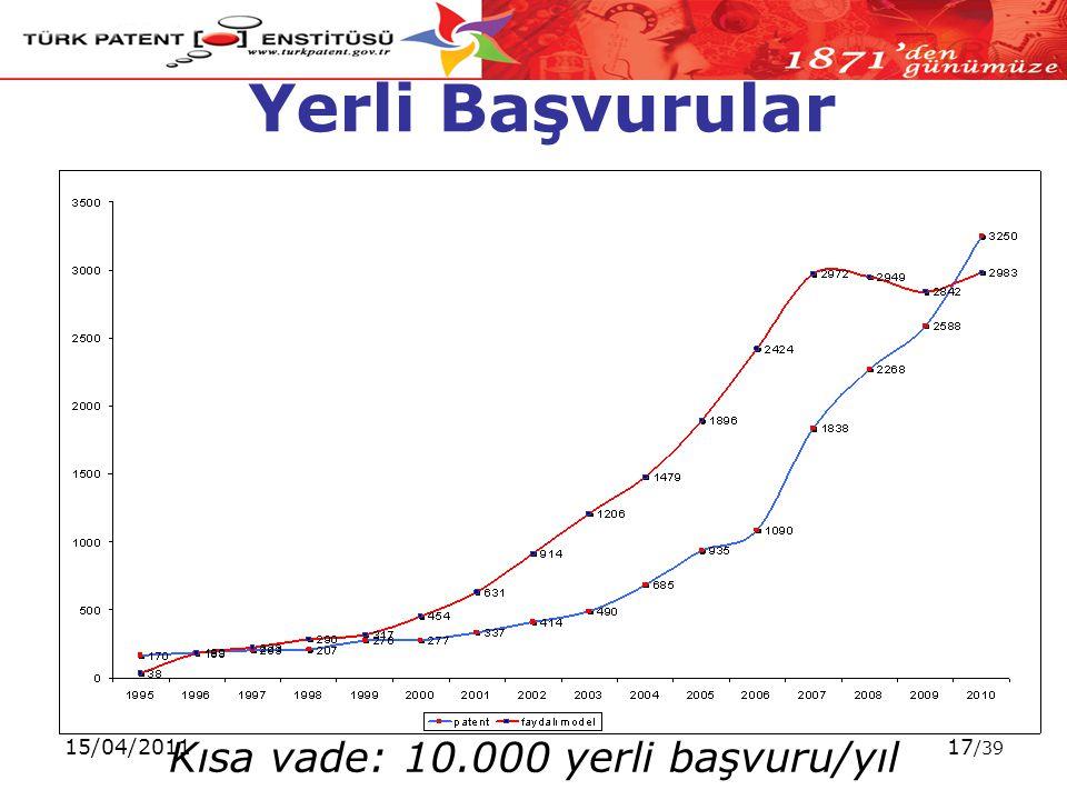 15/04/201117 /39 Yerli Başvurular Kısa vade: 10.000 yerli başvuru/yıl
