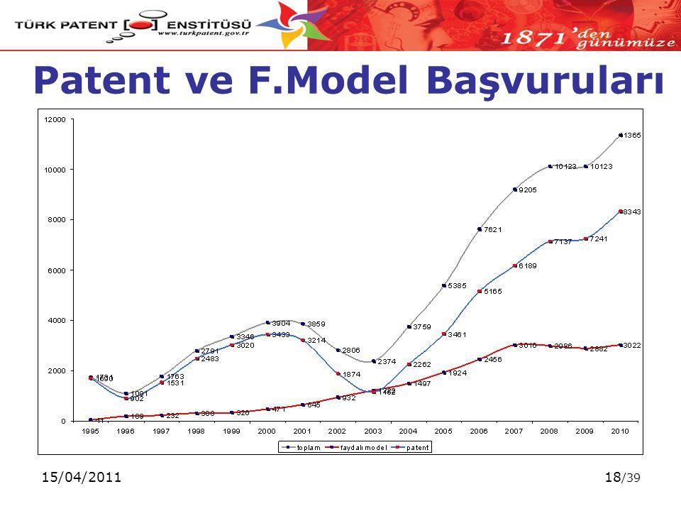 15/04/201118 /39 Patent ve F.Model Başvuruları