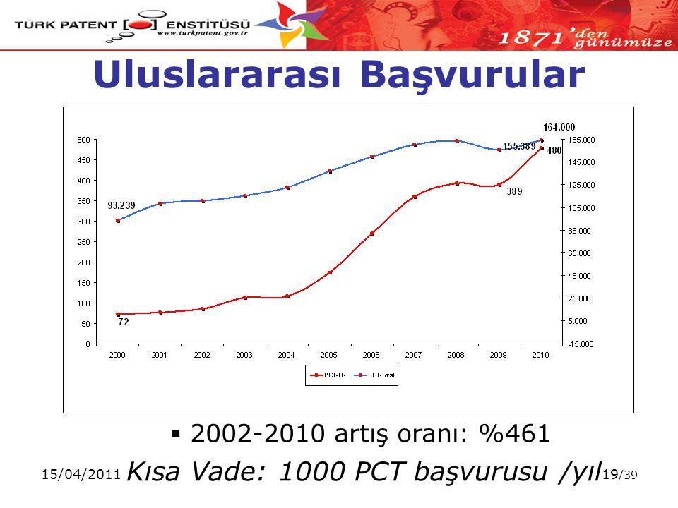15/04/201119 /39 Uluslararası Başvurular Kısa Vade: 1000 PCT başvurusu /yıl  2002-2010 artış oranı: %461