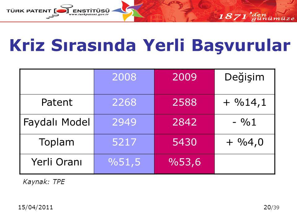 15/04/201120 /39 Kaynak: TPE Kriz Sırasında Yerli Başvurular 20082009Değişim Patent22682588+ %14,1 Faydalı Model29492842- %1 Toplam52175430+ %4,0 Yerli Oranı%51,5%53,6