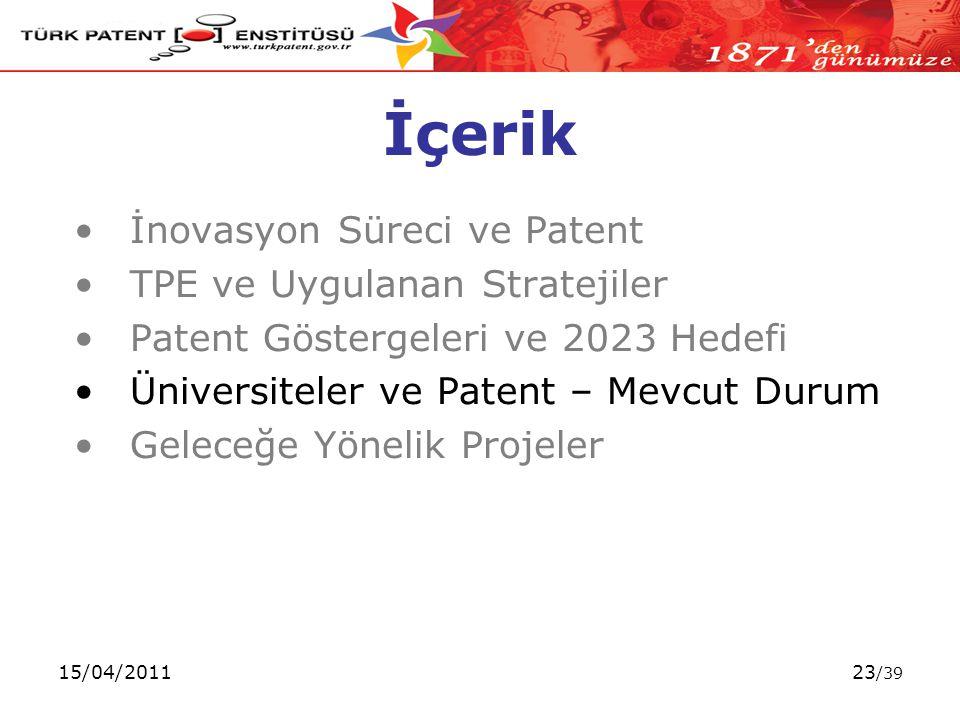 15/04/201123 /39 İçerik İnovasyon Süreci ve Patent TPE ve Uygulanan Stratejiler Patent Göstergeleri ve 2023 Hedefi Üniversiteler ve Patent – Mevcut Durum Geleceğe Yönelik Projeler