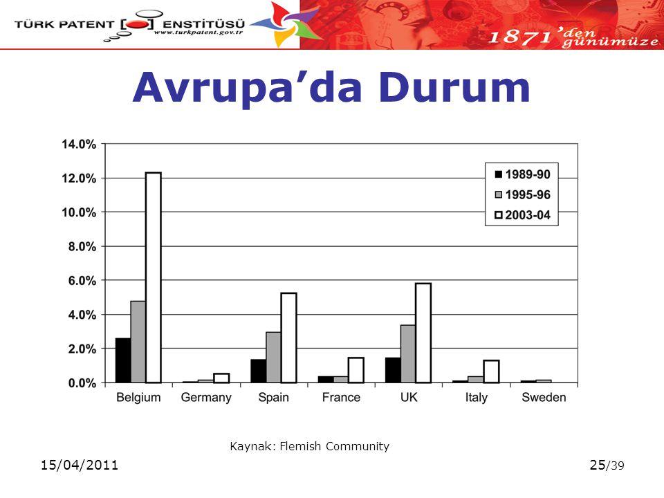 15/04/201125 /39 Avrupa'da Durum Kaynak: Flemish Community