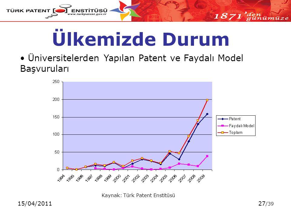 15/04/201127 /39 Ülkemizde Durum Kaynak: Türk Patent Enstitüsü Üniversitelerden Yapılan Patent ve Faydalı Model Başvuruları